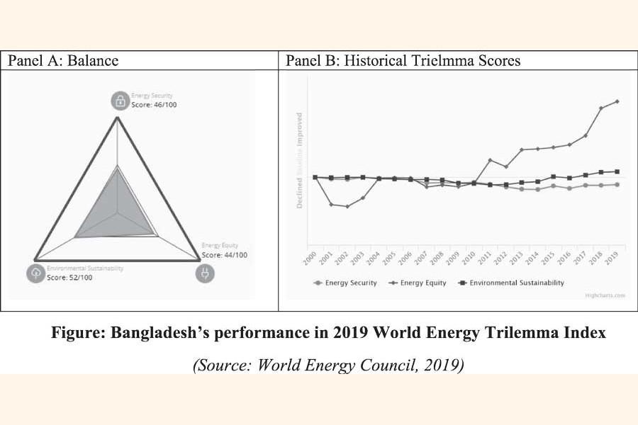 Energy Trilemma: The options for Bangladesh