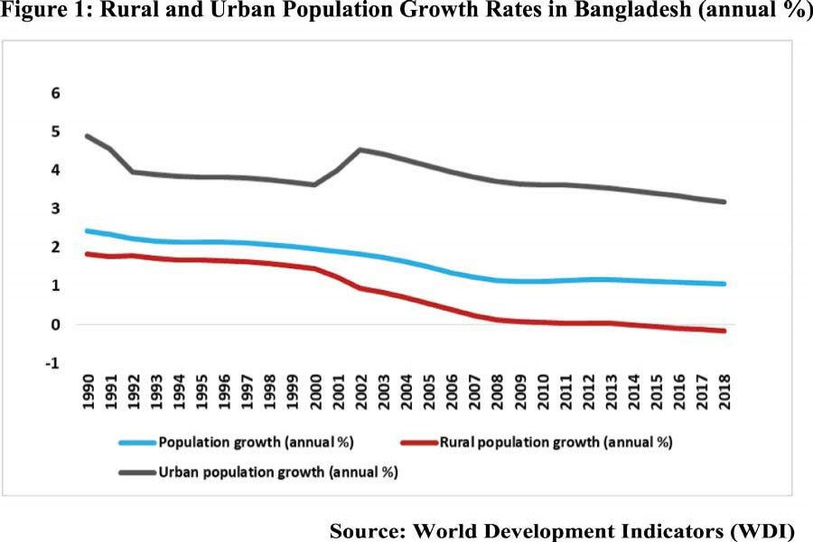 Gravity of rural-urban migration  and its impact on Bangladesh