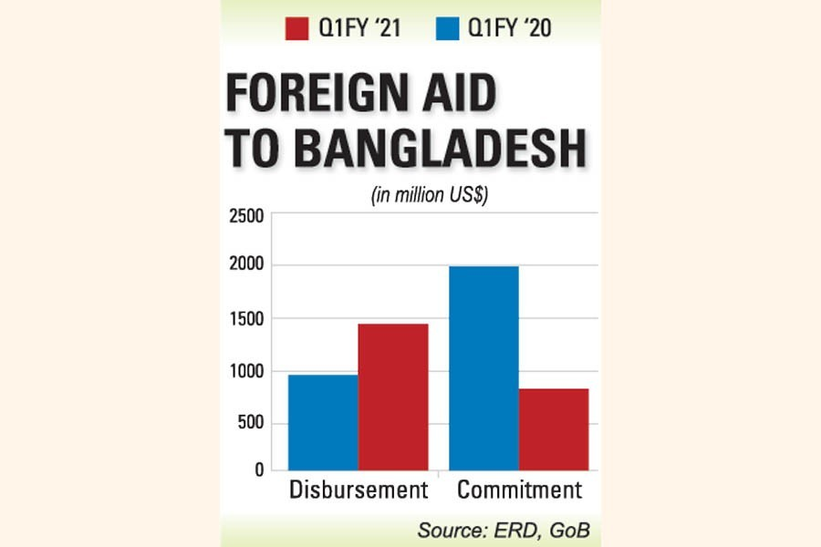 Japan propels higher aid inflow to Bangladesh
