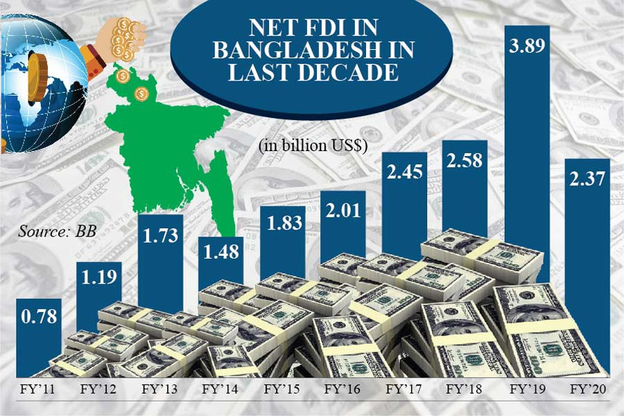 Covid causes nearly 40pc decline in FDI inflow into Bangladesh
