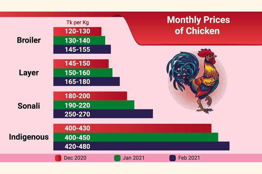 Poultry prices up on high demand