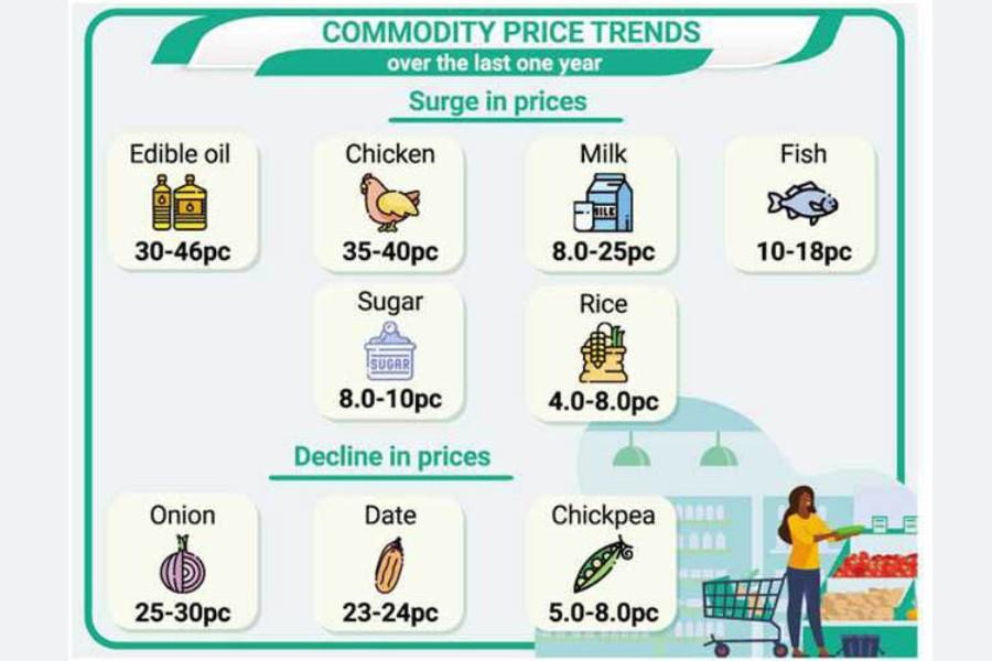 Consumer spending rises sharply ahead of Ramadan
