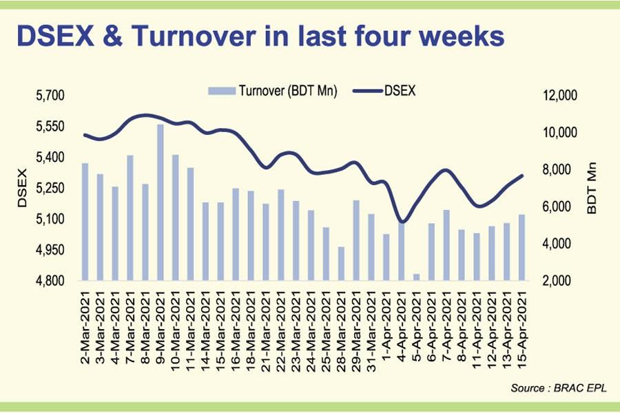 Stocks snap four-week losing streak despite lockdown