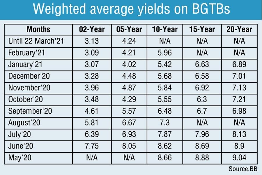 Yields on Bangladesh Government Treasury Bonds drop notably