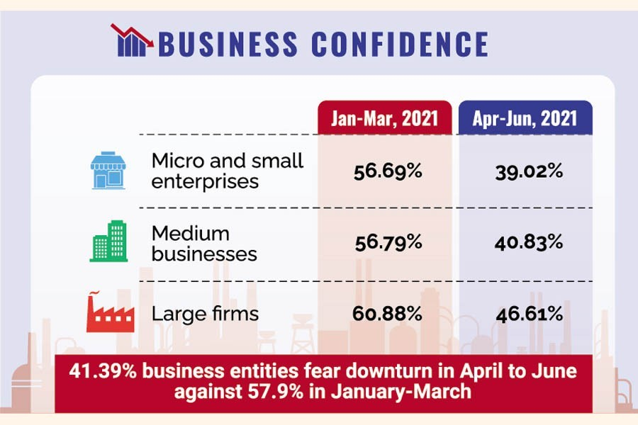 Bangladesh's business confidence shattered by Covid surge: Survey
