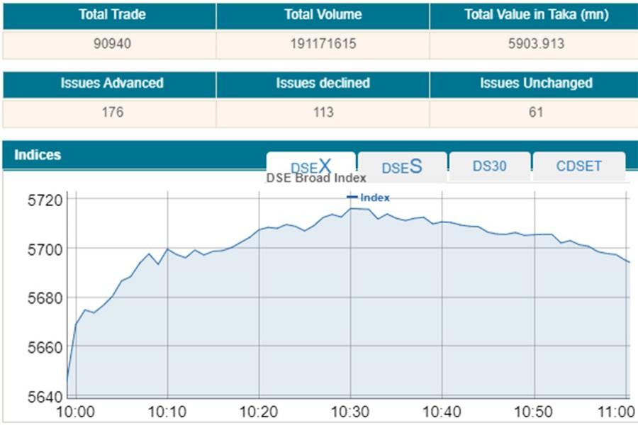 Stocks open higher ahead of Eid