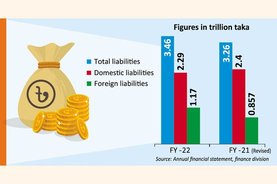 Marginal rise in Bangladesh government's liabilities likely in 2021-22
