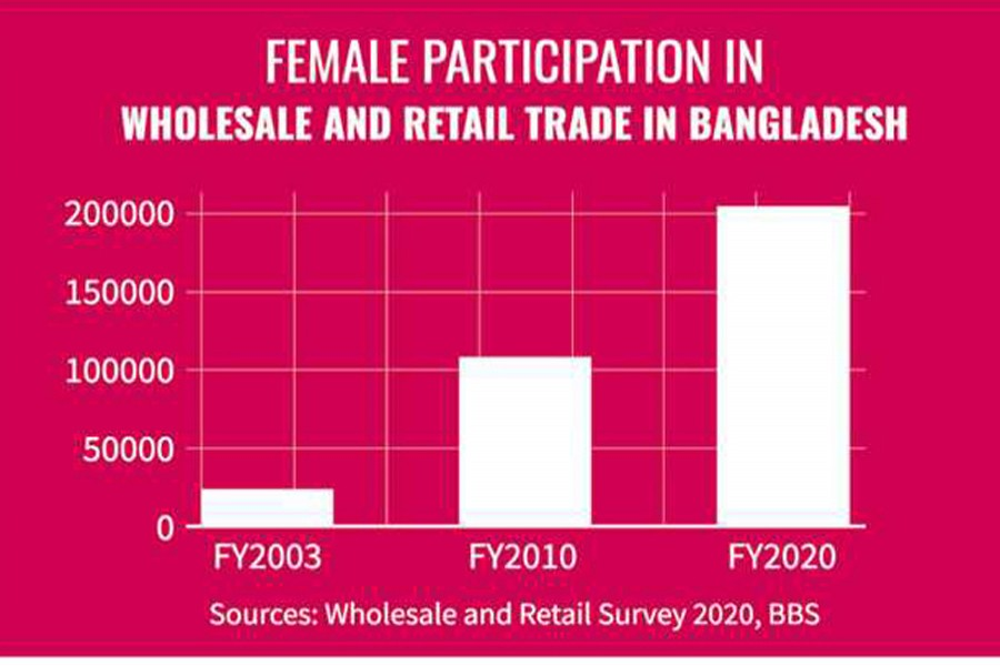 Women's engagement in wholesale and retail trade increases by 126pc