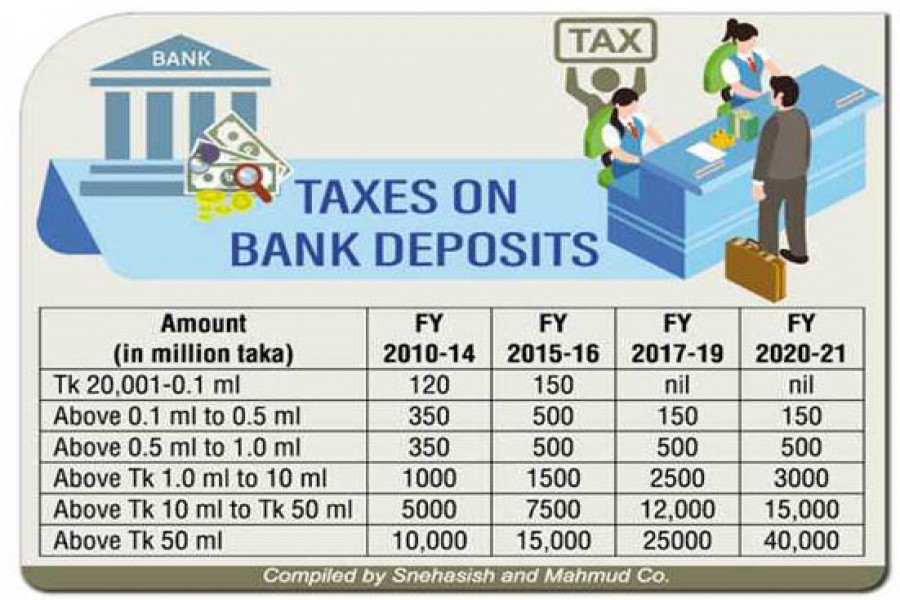 Myriads of taxes bleed savers dry