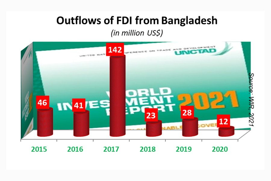 Outward FDI from Bangladesh drops further in 2020
