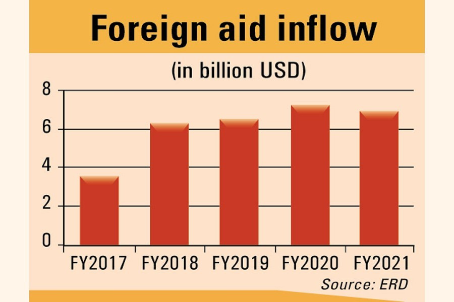 Aid inflow crosses $7b-mark for 2nd year