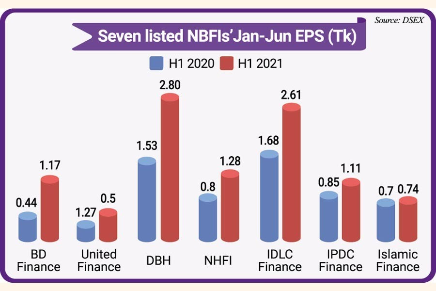 Leading non-banking financial institutions record higher earnings per share