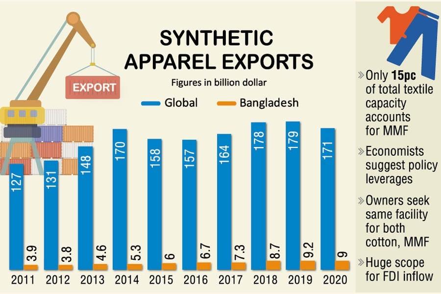 Harnessing man-made fibre potential vital for Bangladesh economy
