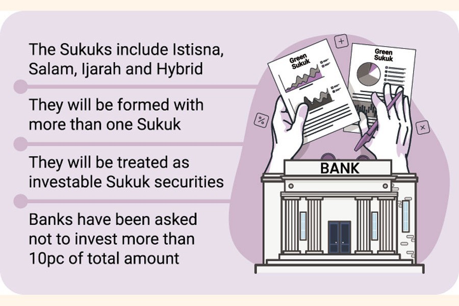 Banks now free to invest in Green Sukuk bond
