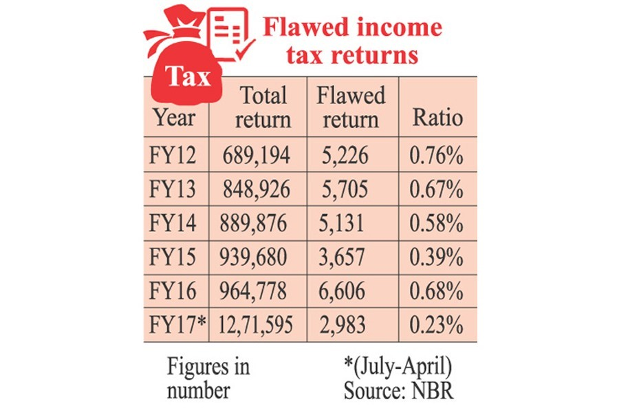 Tax return scrutiny detects negligible faults