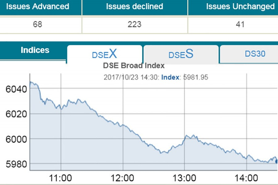 DSEX dips below 6,000-mark after two months