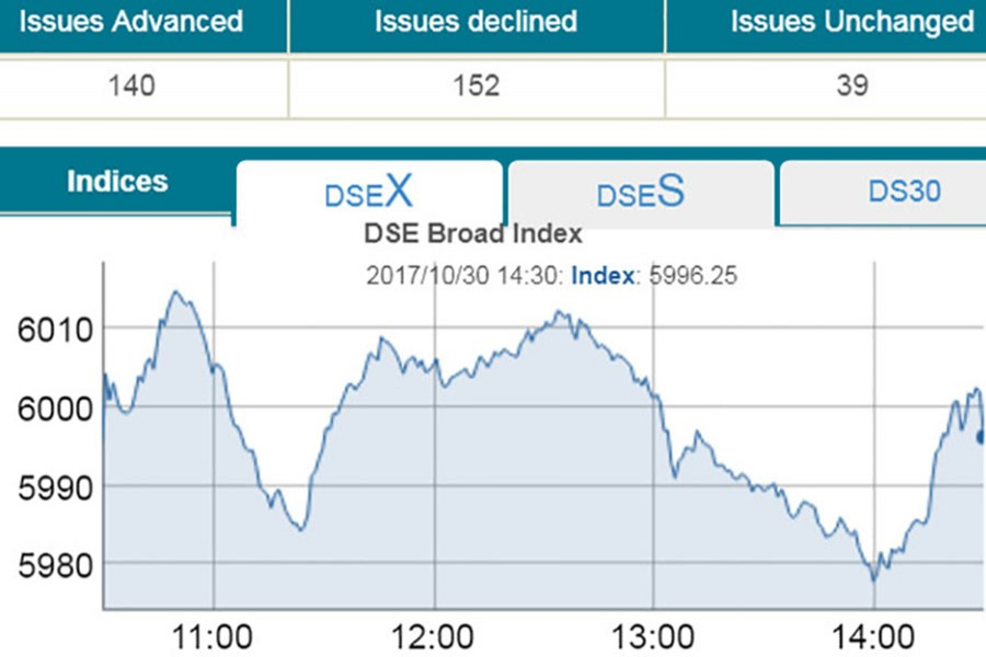 Stocks end flat after bumpy ride