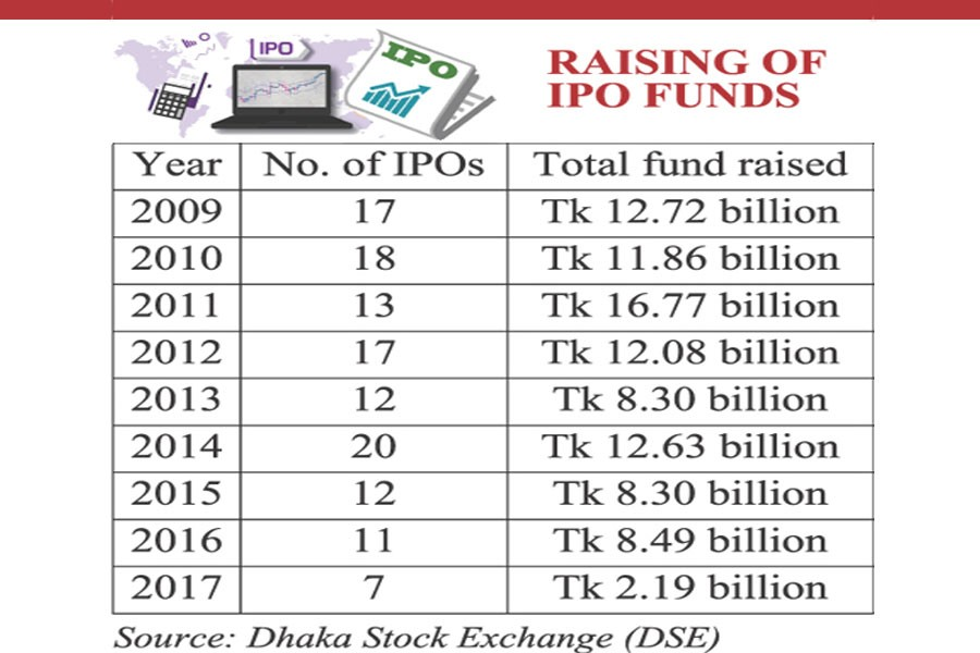 Primary securities market seems sterile, IPO flow lowest since 2009