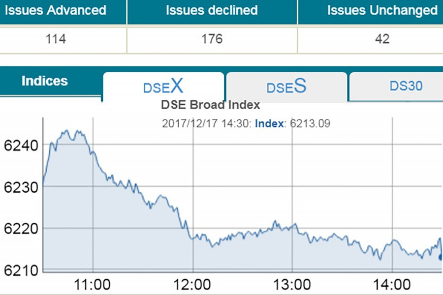 DSE turnover hits six months low