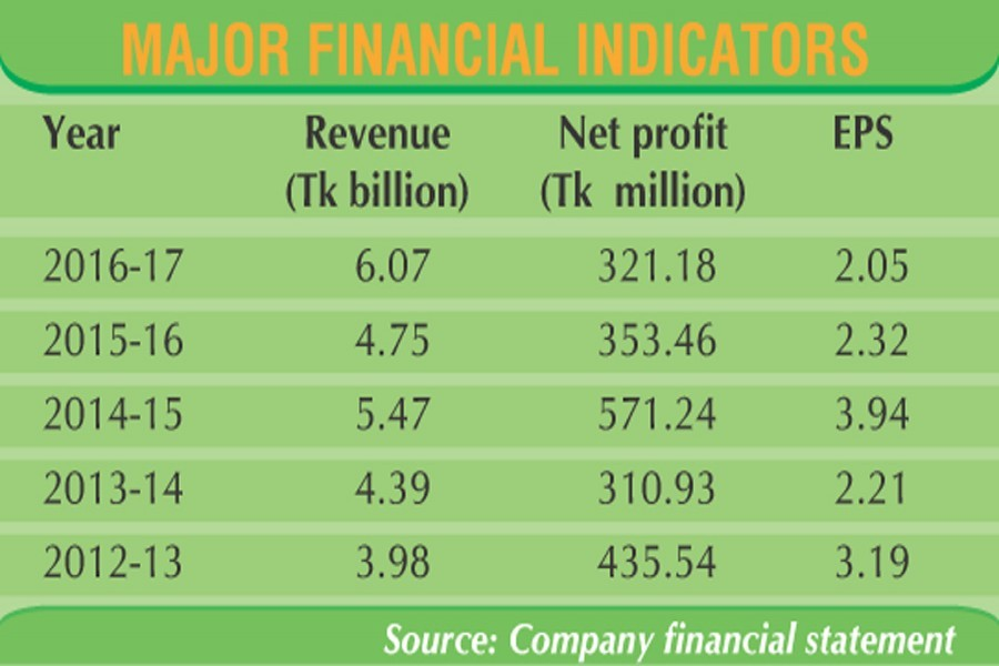 Envoy Textiles witnesses steady revenue growth in last five years