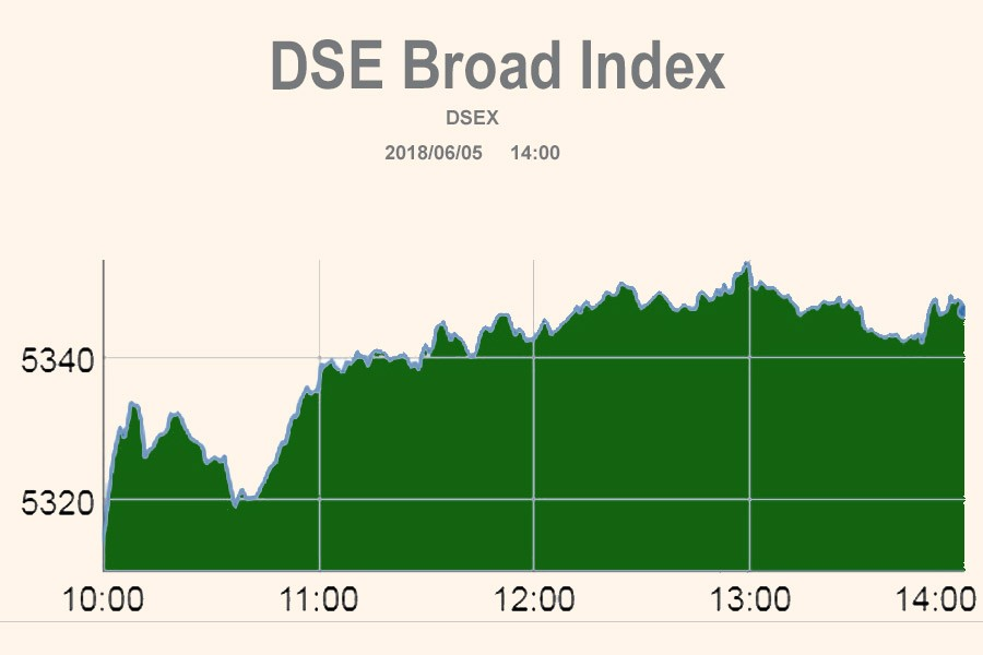 Stocks spike into positive territory