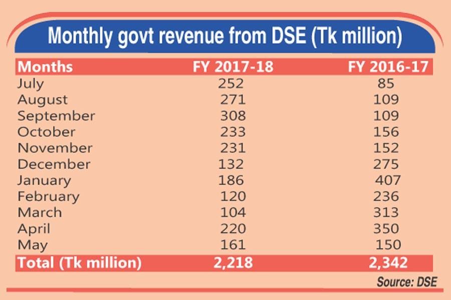 Sluggish DSE turnover hits govt revenue