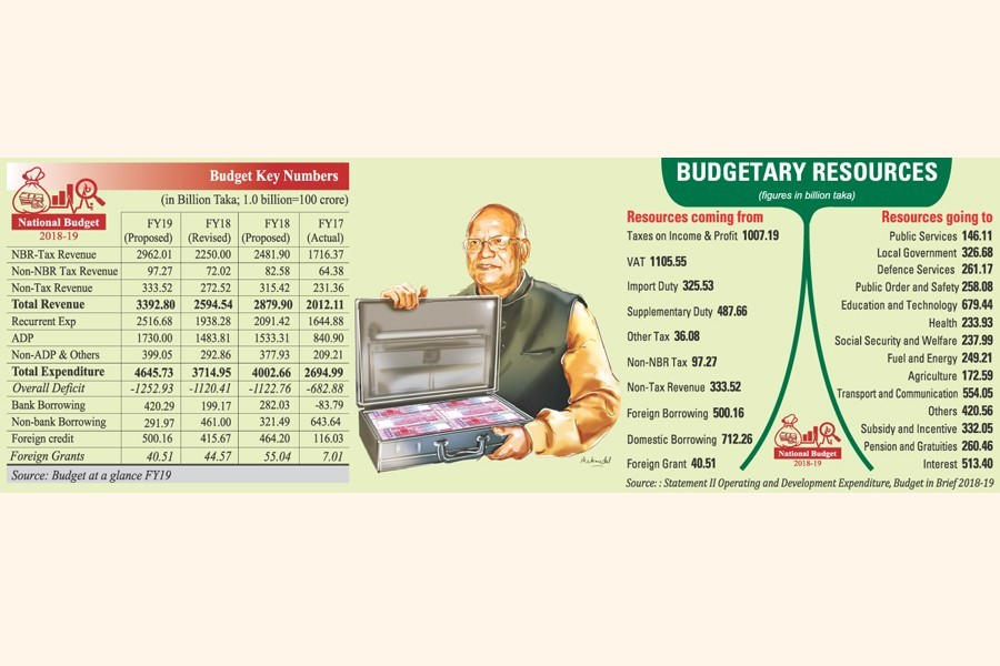 A benign and routine budget