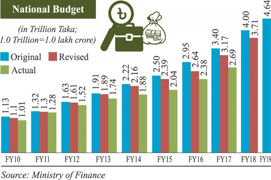 Actual budget size shrinks
