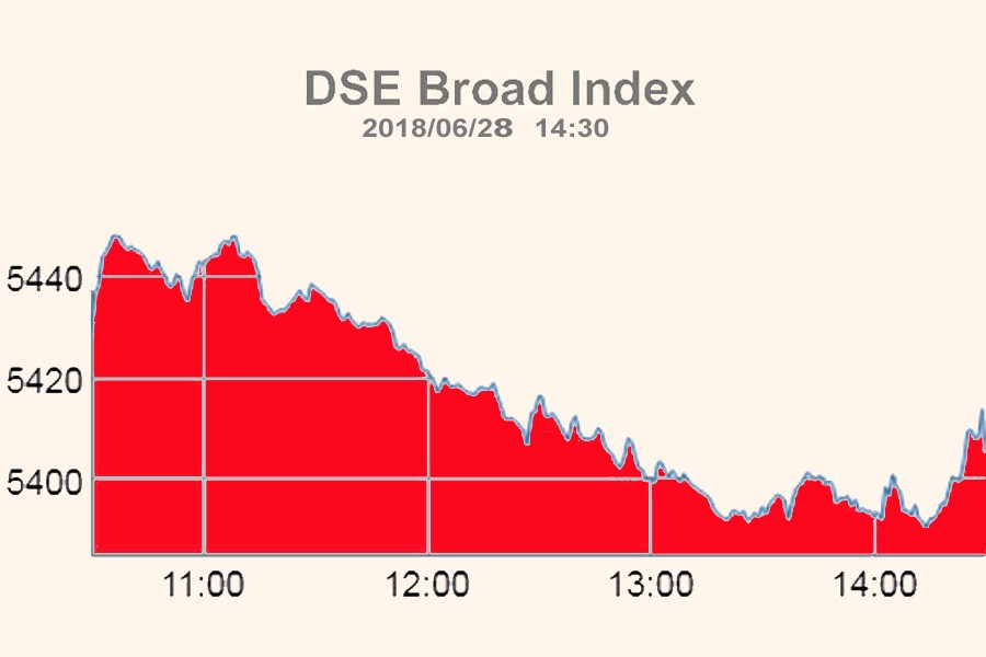 Stocks end FY18 with negative note