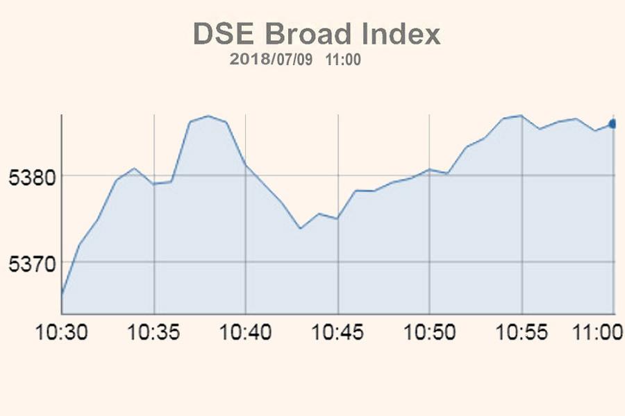 Stocks edge up on buying spree