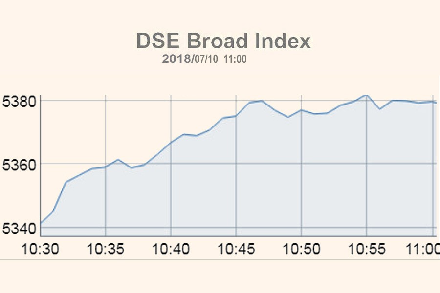 DSE, CSE creep higher at opening