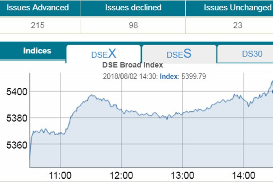 Stocks extend recovery rally