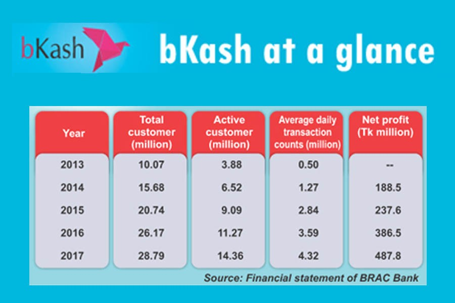 Company profile: bKash witnesses steady growth