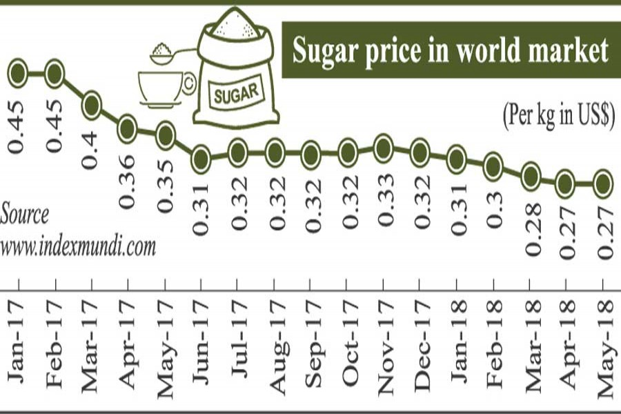 Move to up import duty on sugar