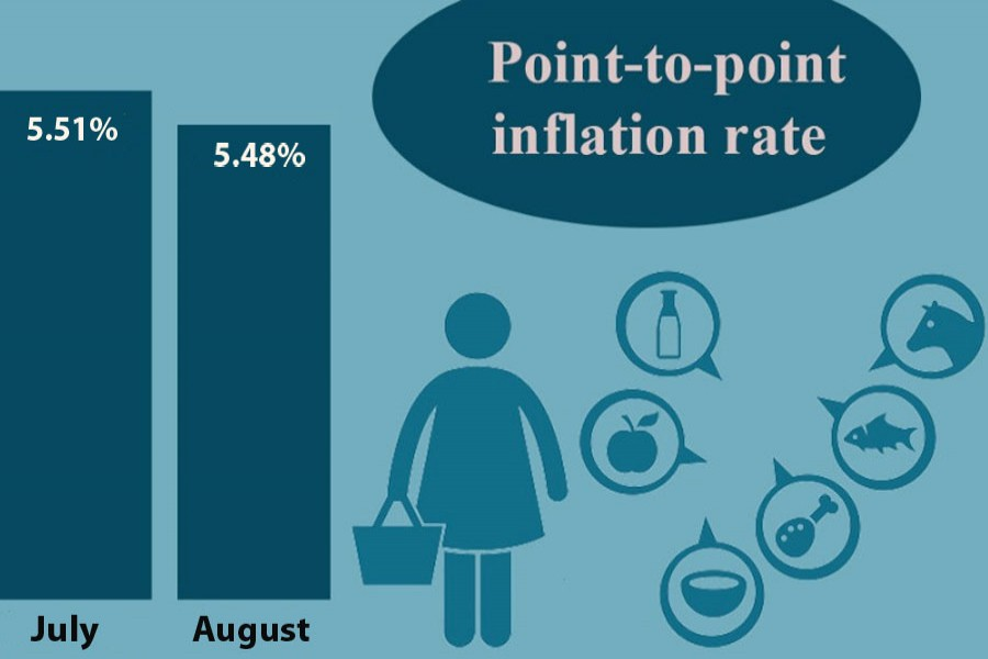 Inflation slips to 5.48pc in August