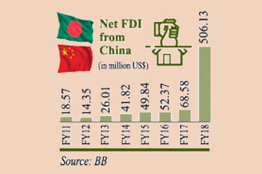 China top FDI source in FY '18
