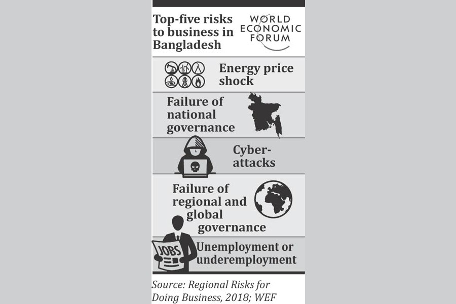Governance failure major risk to doing business in BD