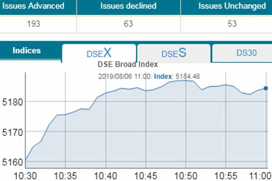 Stocks rise in early trading amid sale pressure