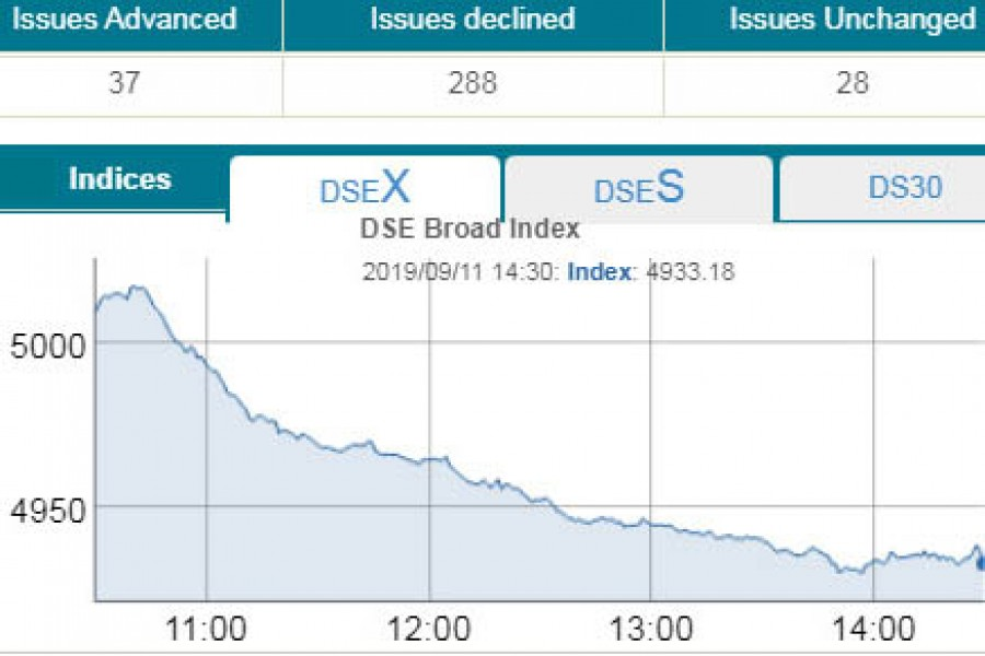 DSEX hits 32-month low