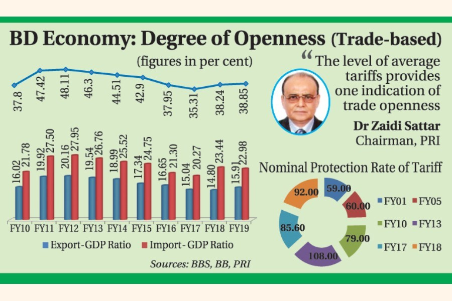How open is Bangladesh economy?