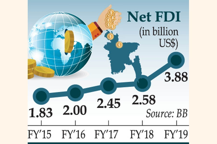FDI jumps 50.71pc to $3.89b in FY'19