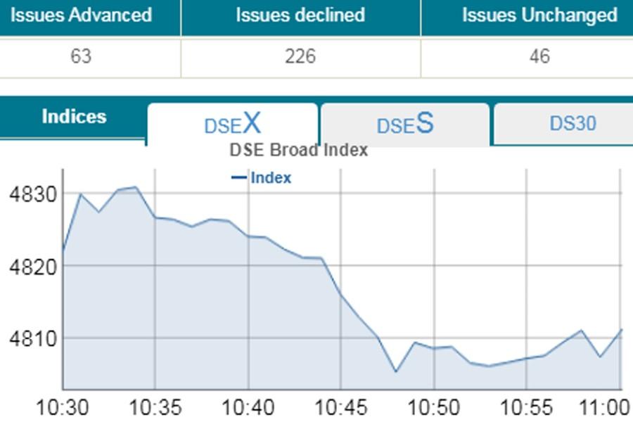 Stocks open lower despite ICB activity