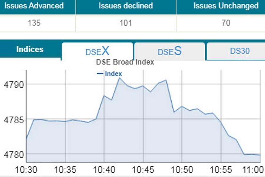 Stocks descent as pessimism grips market