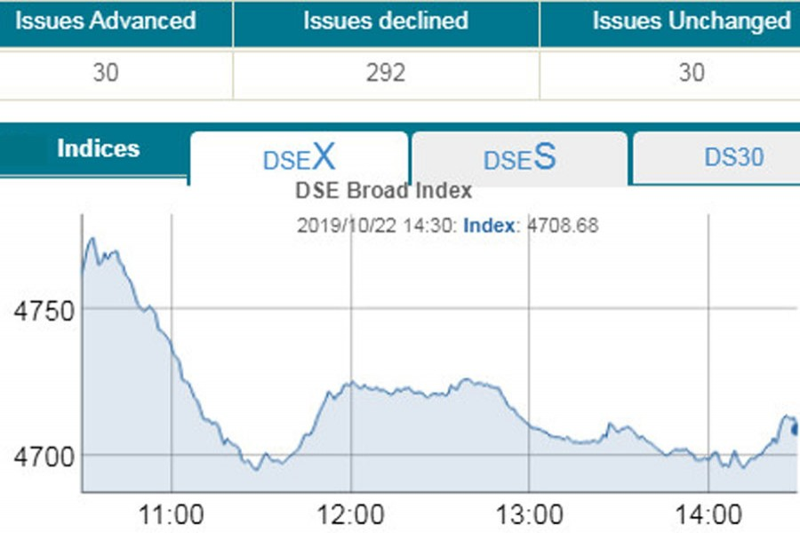 DSEX sinks to fresh three-year low