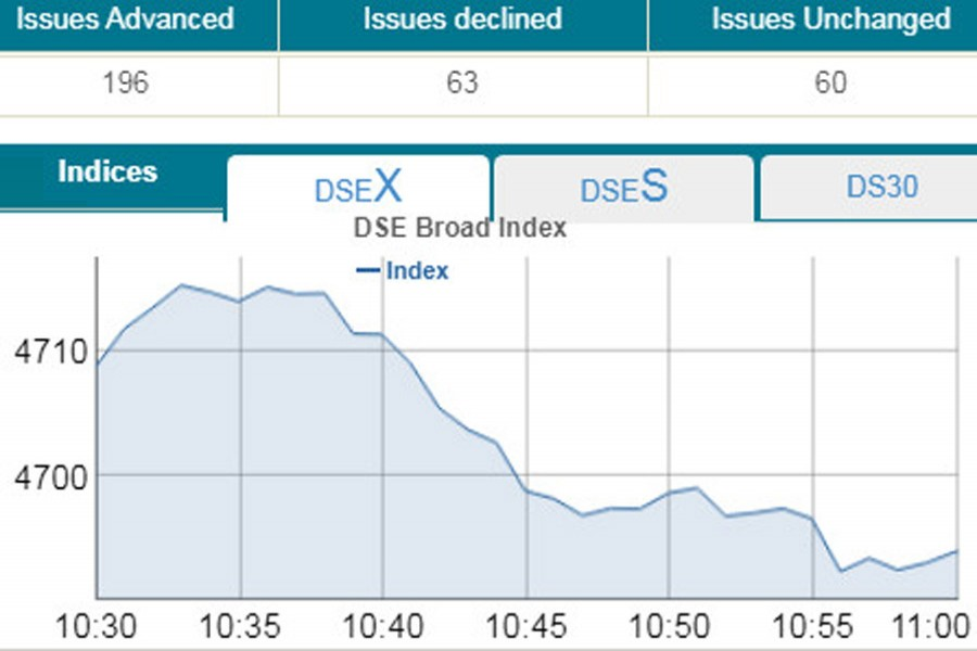 DSEX dips below 4,700-mark in early trading