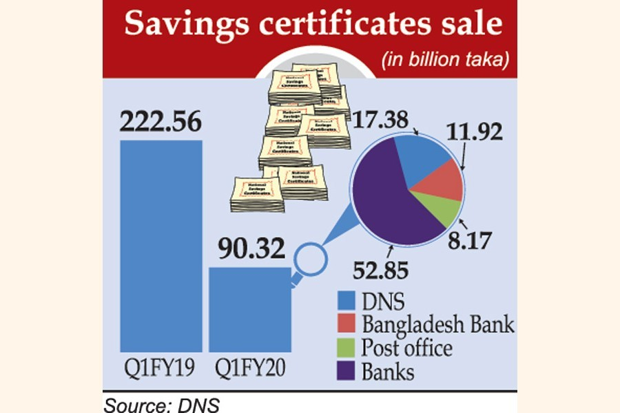 Savings certificates: Automation cuts sales 60pc
