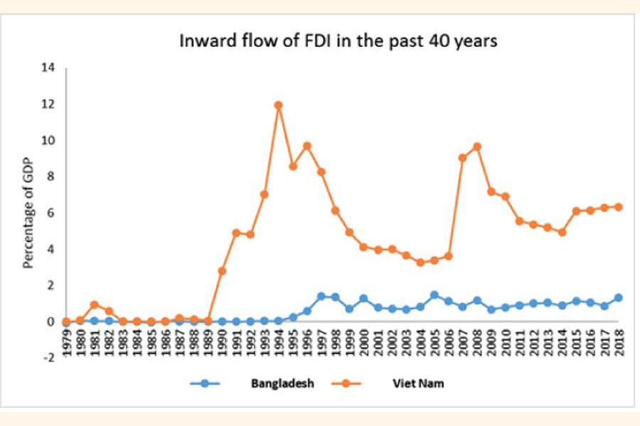 FDI policy of Bangladesh—a review