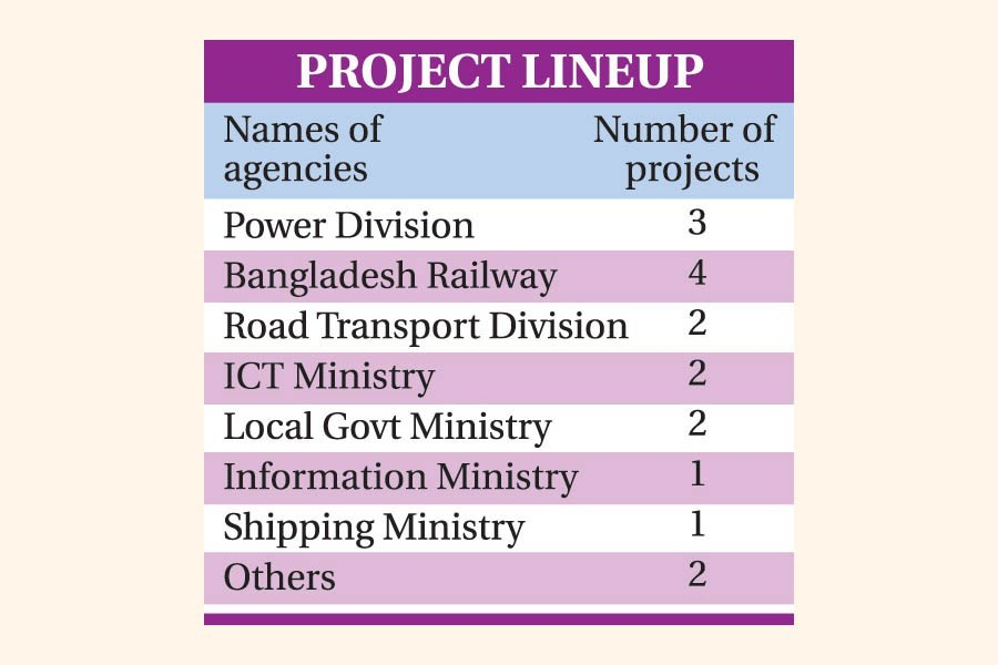 Chinese investment:Government picks 17 'priority' projects