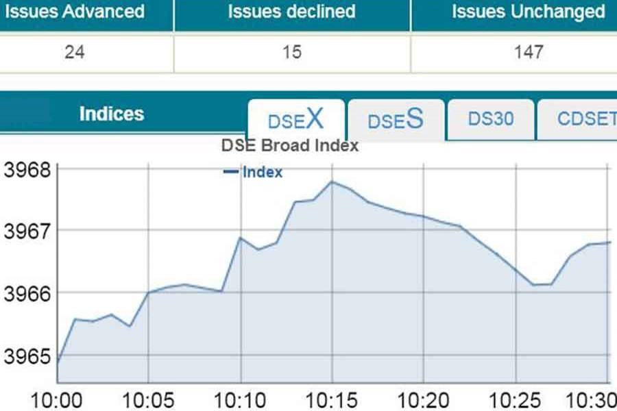 DSE, CSE open mixed amid low turnover