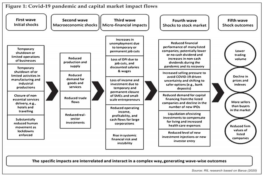 Mapping the Covid-19 implications for Bangladesh's stock market